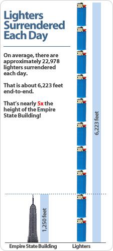 Lighter Timeline Chart